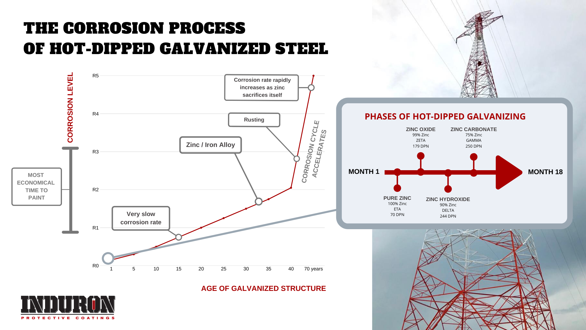 Corrosion process of hot-dipped galvanized steel